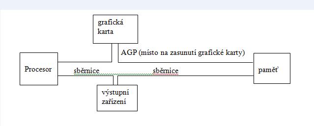 Sběrnice schéma