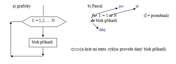 Iterace = opakování, cyklus