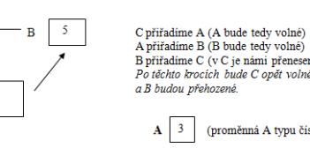 Příklad použití datových struktur