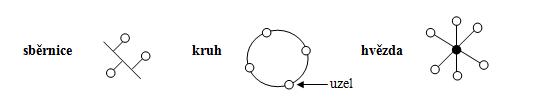 Základní druhy topologie počítačové sítě