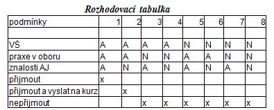 Příklad zápisu algoritmu - rozhodovací tabulka