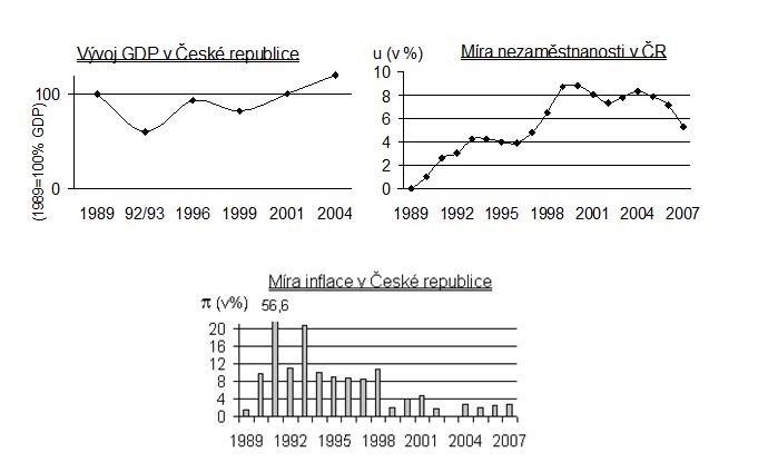 Makroekonomické ukazatele ČR