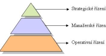 Úrovně manažerského řízení