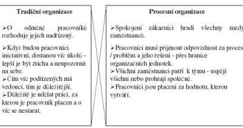 Útvarová versus procesní organizace