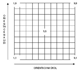 Manažerská mřížka GRID