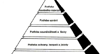 Maslowova teorie potřeb - pyramida