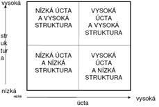 Vedení lidí - úcta a struktura