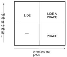 Vedení lidí - orientace na pracovníka a výrobu