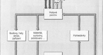 cyklus toku peněz ve výrobním podniku
