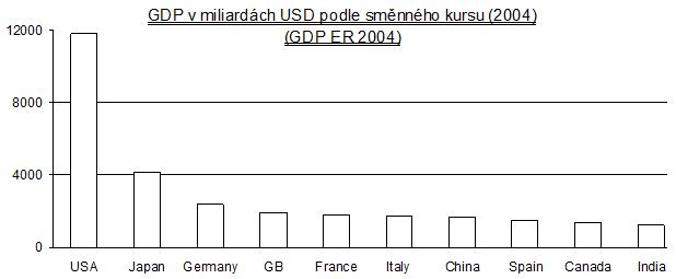 HDP podle směnného kurzu