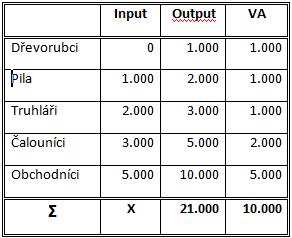 Input, output, přidaná hodnota