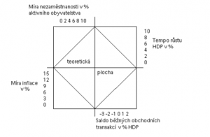 Magický-čtyřúhelník