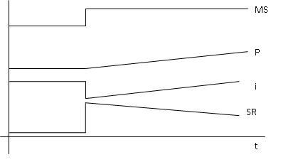 Změny v Dornbushově modelu