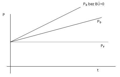 platebne bilancni pristup3